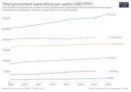 Federal Spending As A Percentage Of Gdp Historical Chart Government Spending Our World In Data