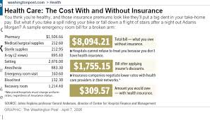 Questions About Insurance Healthcare Access