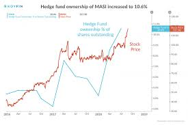 Masi Stock Chart Follow The Smart Money 3 Stocks Hedge Funds Are Buying