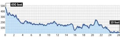 Toronto Waterfront Marathon Elevation Chart 9run A Blog On Running And The Active Lifestyle Quest For
