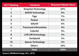 Ssd Chart Kingston Digital Top Branded Channel Ssd Maker In 2017