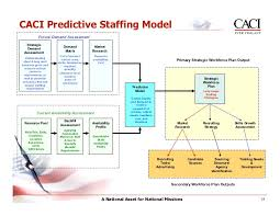 Staffing Model Template Staffing Model Template Lovely Staffing Model Pertamini At Best