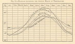 Temperature Chart By Month London Penzance Sandwich Sea Edinburgh Graph 1885
