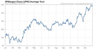 Jpmorgan Chase Stock Price History Charts Jpm Dogs Of