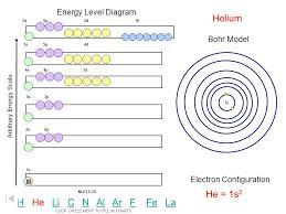 Energy Level Diagram Arbitrary Energy Scale 1s 2s 2p 3s 3p