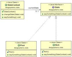 State Pattern Custom Java Design Pattern State