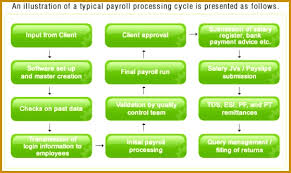 Hr Payroll Process Flow Chart 6 Hr Payroll Process Flowchart Fabtemplatez