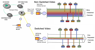 cable tv network diagram  size of this preview    pixels    cable tv network diagram