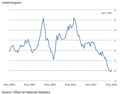Inflation Chart Last 10 Years Uk Inflation Returns As Cost Of Living Rises Again