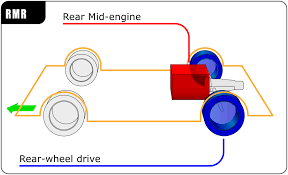 rear mid engine rear wheel drive layout