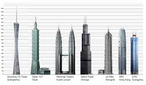architectural drawings of skyscrapers. Fine Skyscrapers Guangzhou TV Tower And Architectural Drawings Of Skyscrapers R