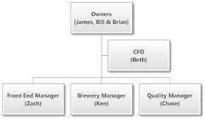 Brewery Org Chart Organizational Chart Brewery Related Keywords Suggestions