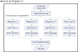 Figure 4 From Capability Of Classification Of Control Chart