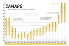 the 48 year history of camaro horsepower 1 camaro engine changes history graph horsepower