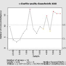 C Chart Wikipedia