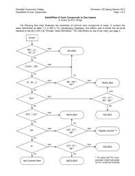 Solubility Chart For Ionic Compounds Ionic Compound Solubilities In One Lesson Flow Chart