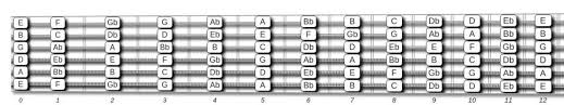 Notes On A Fretboard Chart Guitar Fretboard Chart Free Neck Diagrams Pdf