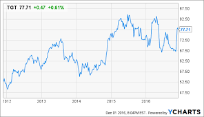 Target High Dividend Is On Target For Steady Income And