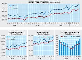 Buyers Getting More Choice As Inventory Levels Inch Higher