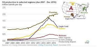 Us Rig Count Chart Permian Tops U S In Production Rig Count Oil Gas 360