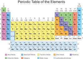 Printable Periodic Table of Elements | igoscience.com
