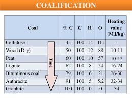 Do The Different Types Of Coal Such As Anthracite Lignite