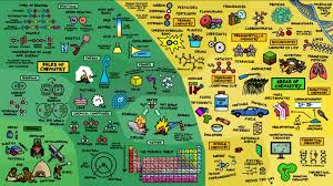 CHEMISTRY FACTS AND INFO - HOME
