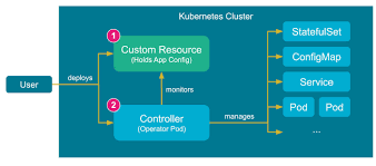 Helm Charts For Kubernetes Kubernetes Operators Deploying Helm Charts Without Tiller