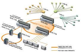 LAN switching - Wikipedia