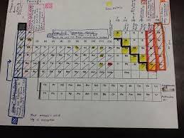 PowerSchool Learning : 8th Grade Science : Ch. 4 - Periodic table