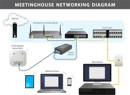 wired network diagram wired image wiring diagram wired networking meetinghouse ldstech on wired network diagram