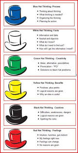 Best     Six thinking hats ideas on Pinterest   Creative thinking     SlidePlayer Thinking hats   De Bono