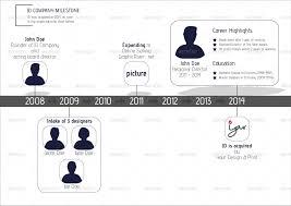 Minimal Charts Organizational Structures