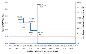 Healthcare Subsidy Chart 2018 Obamacare Advanced Premium Tax Credit Repayment Limitation