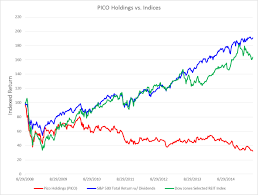 letter urging pico holdings shareholders to vote against proposal to reincorporate in delaware and for proposal to de stagger the board business wire