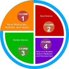 Course 1 Food Production Nutrition And Health