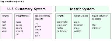 Scientific Math Convesion Chart Byu Customary Units Of