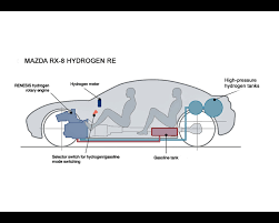 rx 8 hydrogen rotary engine 2003 2009 mazda rx 8 hydrogen rotary engine 2003 2009
