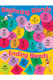 English Charts For Class 7 Posters Charts Mats Teacher Superstore