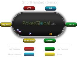 Poker Table Positions Positions In Poker