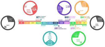 Timeline Milestones Timeline And Milestones University Of Miami Information Technology