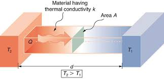 what does each term represent in the thermal conduction equation