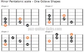 Guitar Pentatonic Scales Chart Pdf The Minor Pentatonic Scale Guitar Lesson Diagrams Licks