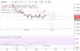 Gbpcad Live Chart Pound To Canadian Dollar Outlook Established Downtrend