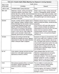 essay on radiation types effects and protection environment probable health effects