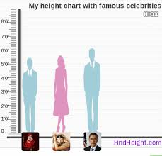 Compare Your Height With A Celebritys Tufing Com