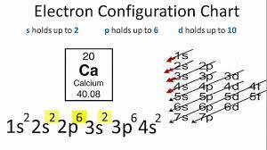 Calcium Electron Configuration