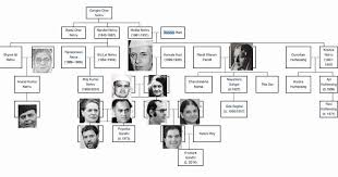 Feroze Gandhi Family Chart Most Political Parties In India Are Dynastic But Some Are