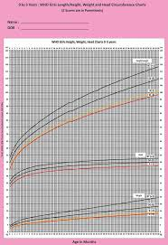 Healthy Weight For Infants Chart Calculate Ideal Weight For Infants
