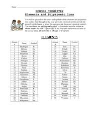 21 Printable Polyatomic Ions List Forms And Templates